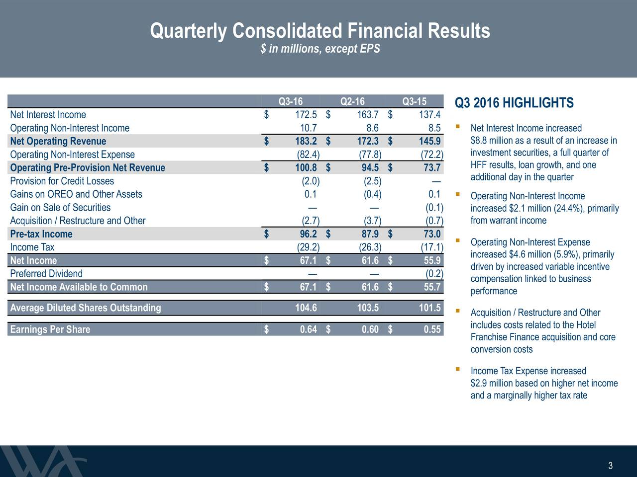 $ in millions, except EPS Q3-16 Q2-16 Q3-15 Q3 2016 HIGHLIGHTS Net Interest Income $ 172.5 $ 163.7 $ 137.4 Operating Non-Interest Income 10.7 8.6 8.5  Net Interest Income increased Net Operating Revenue $ 183.2 $ 172.3 $ 145.9 $8.8 million as a result of an increase in investment securities, a full quarter of Operating Non-Interest Expense (82.4) (77.8) (72.2) Operating Pre-Provision Net Revenue $ 100.8 $ 94.5 $ 73.7 HFF results, loan growth, and one Provision for Credit Losses (2.0) (2.5)  additional day in the quarter Gains on OREO and OtherAssets 0.1 (0.4) 0.1  Operating Non-Interest Income Gain on Sale of Securities   (0.1) increased $2.1 million (24.4%), primarily Acquisition / Restructure and Other (2.7) (3.7) (0.7) from warrant income Pre-tax Income $ 96.2 $ 87.9 $ 73.0 Income Tax (29.2) (26.3) (17.1)  Operating Non-Interest Expense Net Income $ 67.1 $ 61.6 $ 55.9 increased $4.6 million (5.9%), primarily driven by increased variable incentive Preferred Dividend   (0.2) compensation linked to business Net IncomeAvailable to Common $ 67.1 $ 61.6 $ 55.7 performance Average Diluted Shares Outstanding 104.6 103.5 101.5  Acquisition / Restructure and Other includes costs related to the Hotel Earnings Per Share $ 0.64 $ 0.60 $ 0.55 Franchise Finance acquisition and core conversion costs Income Tax Expense increased $2.9 million based on higher net income and a marginally higher tax rate 3 3