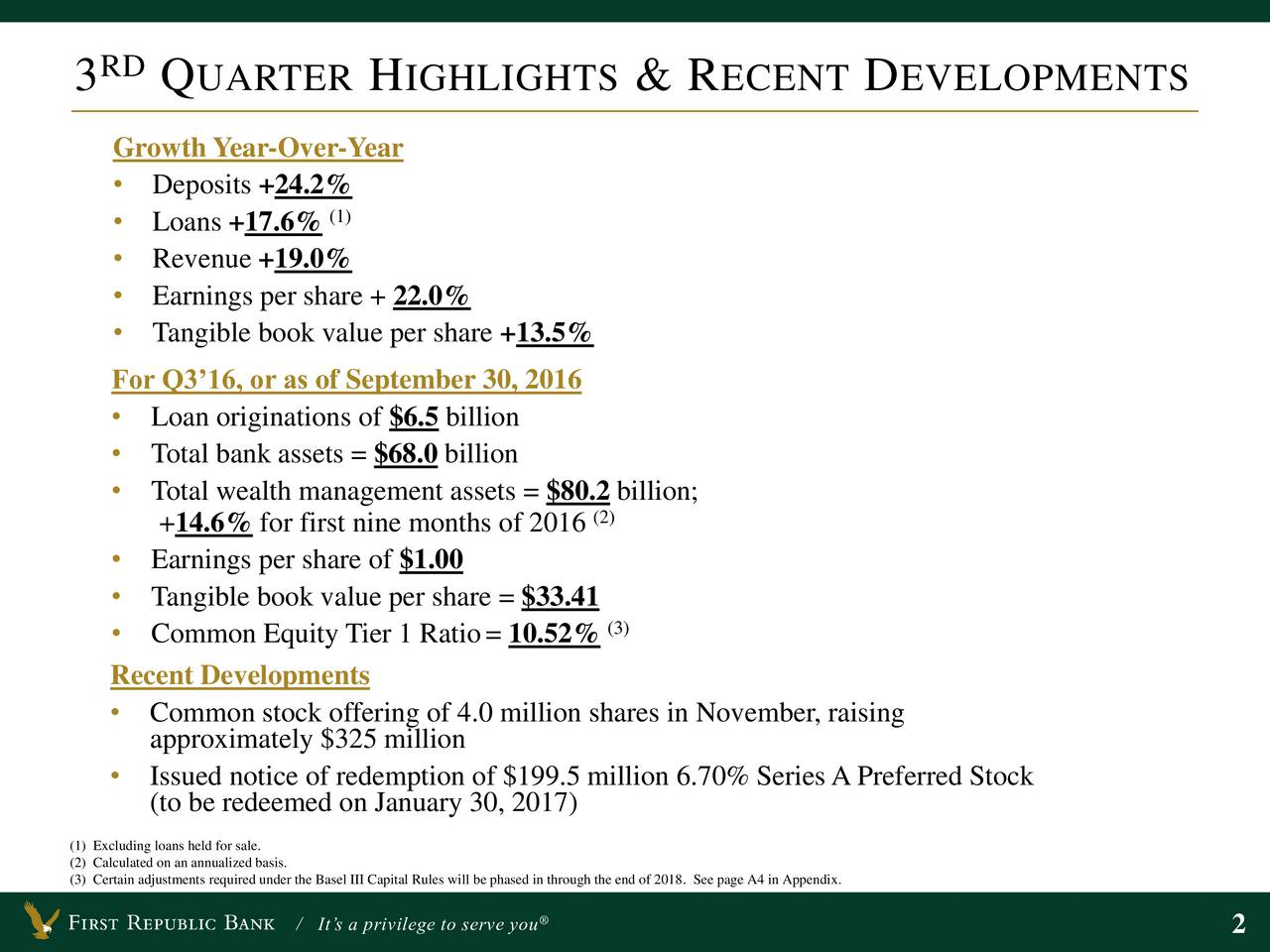 Growth Year-Over-Year Deposits +24.2% Loans +17.6% (1) Revenue +19.0% Earnings per share + 22.0% Tangible book value per share +13.5% For Q316, or as of September 30, 2016 Loan originations of $6.5 billion Total bank assets = $68.0 billion Total wealth management assets = $80.2 billion; +14.6% for first nine months of 2016 Earnings per share of $1.00 Tangible book value per share = $33.41 Common Equity Tier 1 Ratio= 10.52%(3) Recent Developments Common stock offering of 4.0 million shares in November, raising approximately $325 million Issued notice of redemption of $199.5 million 6.70% Series APreferred Stock (to be redeemed on January 30, 2017) (1) Excluding loans held for sale. (2) Calculated on an annualized basis. (3) Certain adjustments required under the Basel III Capital Rules will be phased in through the end of 2018. See page A4 in Appendix. / Its a privilege to serve you 2