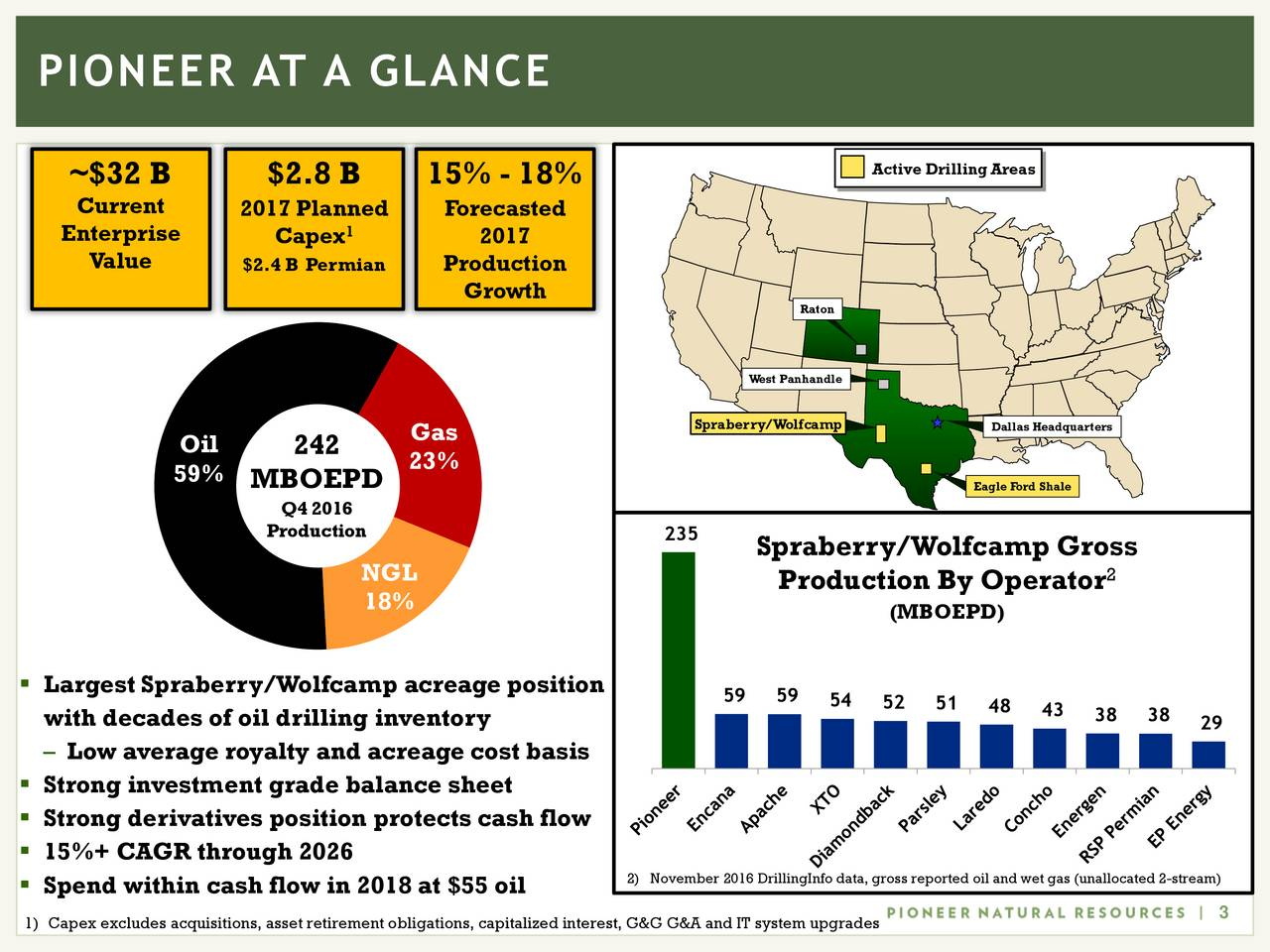 ~$32 B $2.8 B 15% - 18% Active Drilling Areas Current 2017 Planned Forecasted Enterprise Capex 1 2017 Value $2.4 B Permian Production Growth Raton West Panhandle Gas Spraberry/Wolfcamp Dallas Headquarters Oil 242 59% 23% MBOEPD Eagle Ford Shale Q4 2016 Production 235 Spraberry/Wolfcamp Gross NGL Production By Operator 2 18% (MBOEPD) Largest Spraberry/Wolfcamp acreage position 59 59 54 52 51 48 43 38 38 with decades of oil drilling inventory 29 Low average royalty and acreage cost basis Strong investment grade balance sheet Strong derivatives position protects cash flow 15%+ CAGR through 2026 Spend within cash flow in 2018 at $55 oil 2) November 2016 DrillingInfo data, gross reported oil and wet gas (unallocated 2-stream) 3 1) Capex excludes acquisitions, asset retirement obligations, capitalized interest, G&G G&A and IT system upgrades