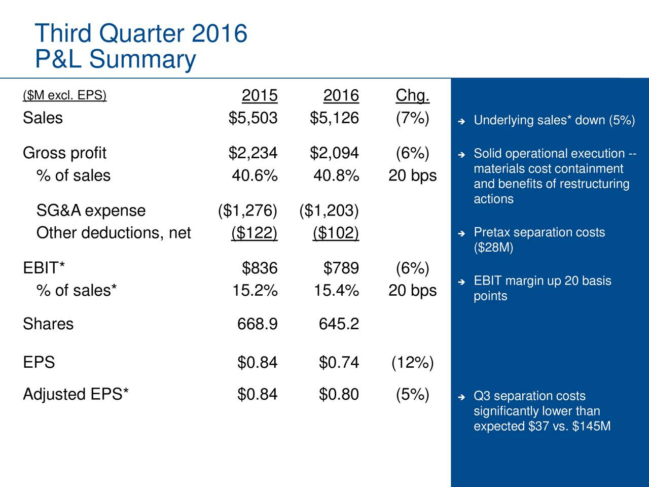 P&L Summary ($M excl. EPS) 2015 2016 Chg. Sales $5,503 $5,126 (7%)  Underlying sales* down (5%) Gross profit $2,234 $2,094 (6%)  Solid operational execution -- materials cost containment % of sales 40.6% 40.8% 20 bps and benefits of restructuring actions SG&A expense ($1,276) ($1,203) Other deductions, net ($122) ($102)  Pretax separation costs ($28M) EBIT* $836 $789 (6%) % of sales* 15.2% 15.4% 20 bps  EBIT margin up 20 basis points Shares 668.9 645.2 EPS $0.84 $0.74 (12%) Adjusted EPS* $0.84 $0.80 (5%)  Q3 separation costs significantly lower than expected $37 vs. $145M 3