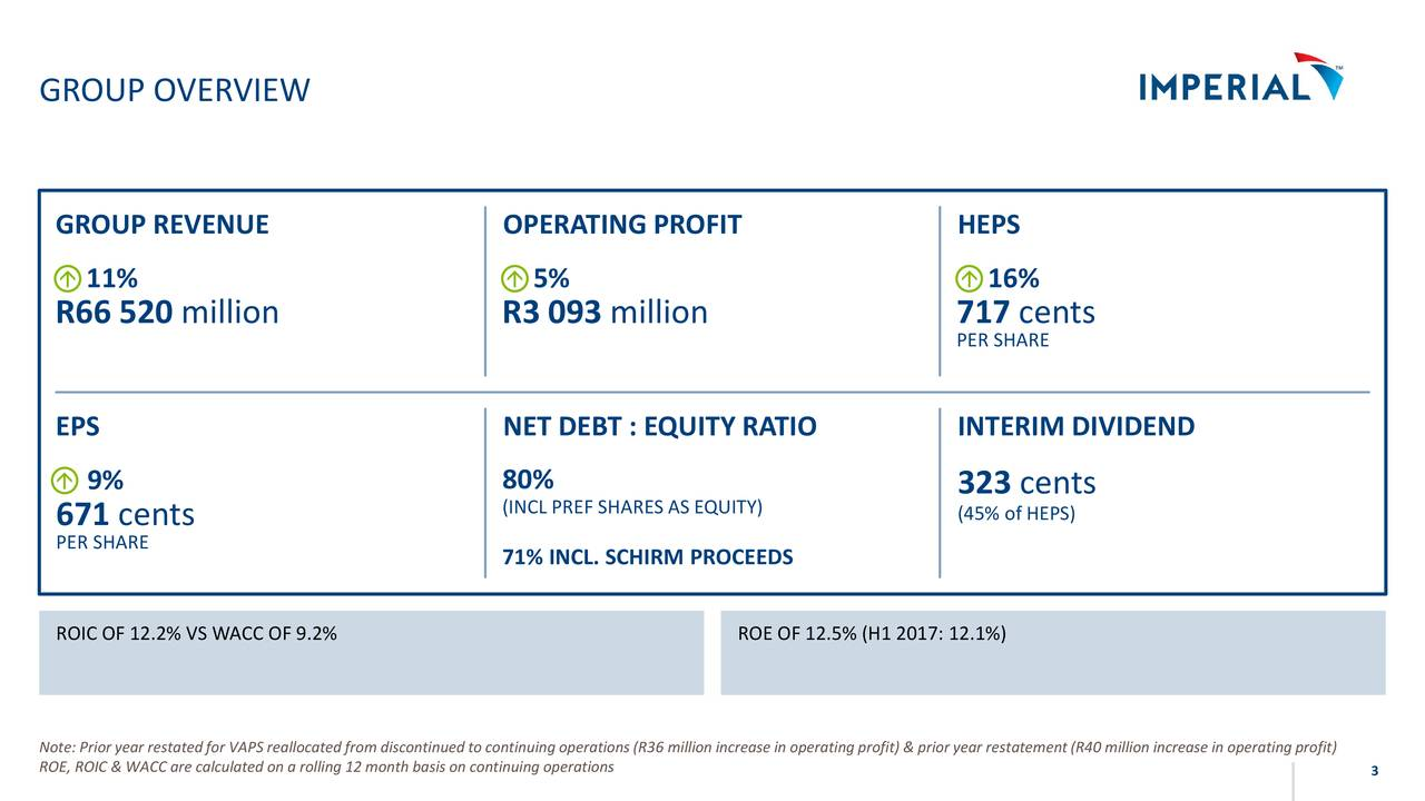 GROUP REVENUE OPERATING PROFIT HEPS  11%  5%  16% R66 520 million R3 093 million 717 cents PER SHARE EPS NET DEBT : EQUITY RATIO INTERIM DIVIDEND  9% 80% 323 cents (INCL PREF SHARES AS EQUITY) (45% of HEPS) 671 cents PER SHARE 71% INCL. SCHIRM PROCEEDS ROIC OF 12.2% VS WACC OF 9.2% ROE OF 12.5% (H1 2017: 12.1%) Note: Prior year restatedfor VAPS reallocated from discontinued to continuing operations(R36 million increase in operatingprofit) & prior year restatement(R40 million increase in operating profit) ROE, ROIC & WACC are calculated on a rolling 12 month basis on continuing operations 3