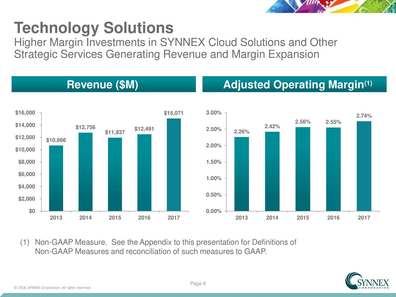 revenue generation measures