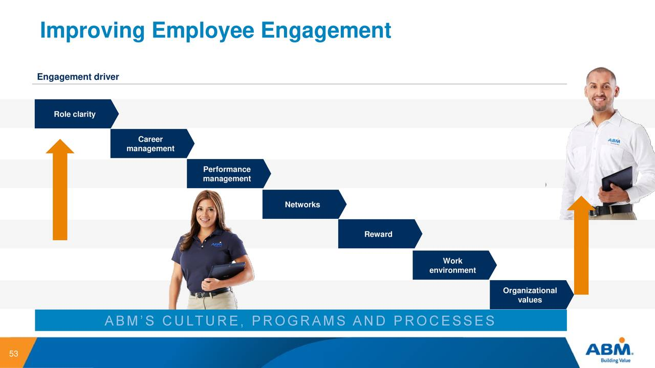 employee engagement and organisational performance management essay 2 3 the chain which links employment policies through management behaviour to organisational performance is held together by employee responses and behaviour.