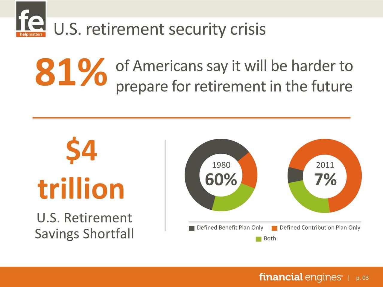 ofAmericanssayitwillbeharderto 81% prepareforretirementinthefuture $4 1980 2011 60% 7% trillion U.S. Retirement Savings Shortfall Defined Bothfined ContributionPlan Only