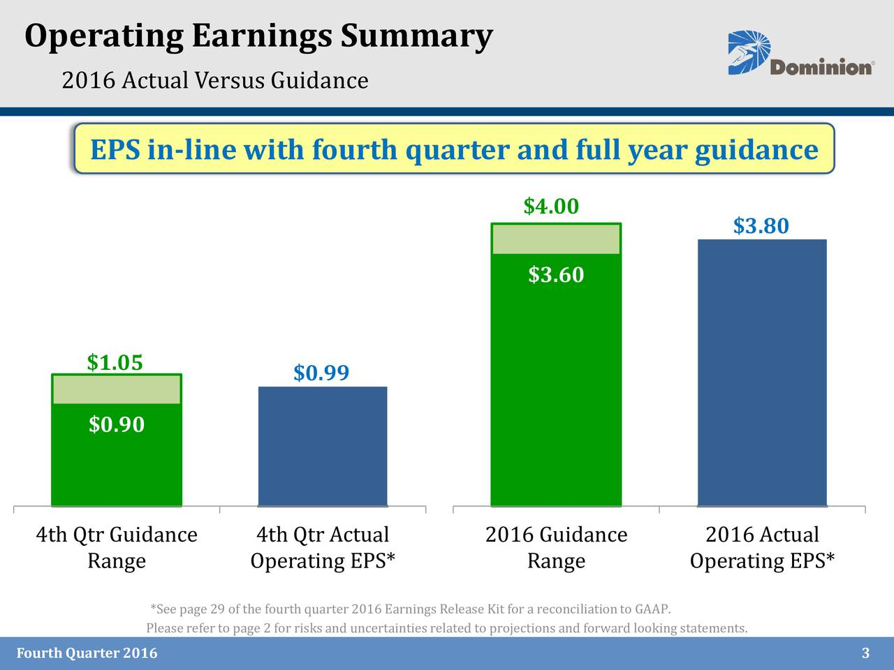 2016 Actual Versus Guidance EPS in-line with fourth quarter and full year guidance $4.00 $3.80 $3.60 $1.05 $0.99 $0.90 4th Qtr Guidance 4th Qtr Actual 2016 Guidance 2016 Actual Range Operating EPS* Range Operating EPS* *See page 29 of the fourth quarter 2016 Earnings ReleaseKit for a reconciliationto GAAP. Pleasereferto page 2 for risksand uncertaintiesrelated to projectionsand forward lookingstatements. Fourth Quarter2016 3