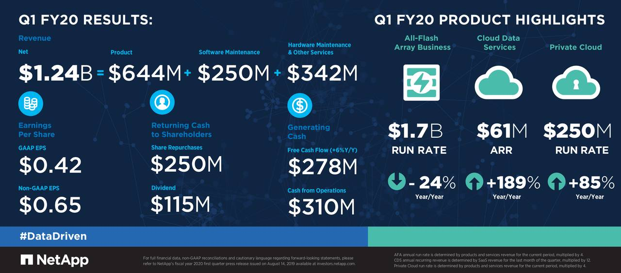 Q1 FY20 RESULTS:                                            Q1 FY20 PRODUCT HIGHLIGHTS
