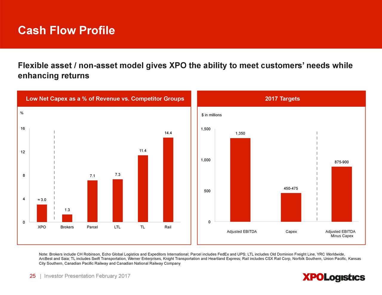 XPO Logistics, Inc 2016 Q4 - Results