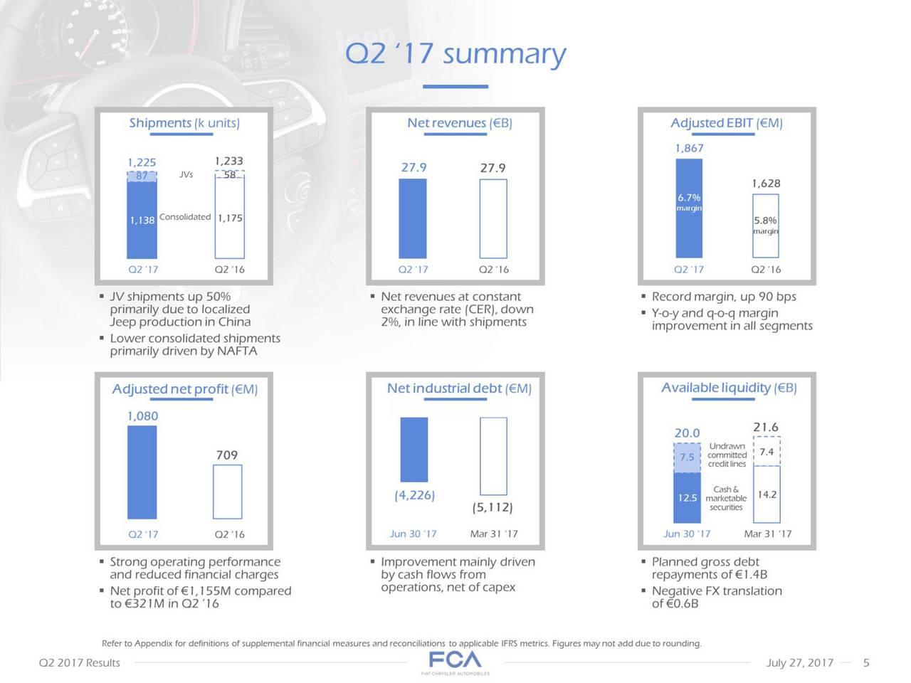 Fiat Chrysler Automobiles Nv Fcau Q2 2017 Results Autos Post