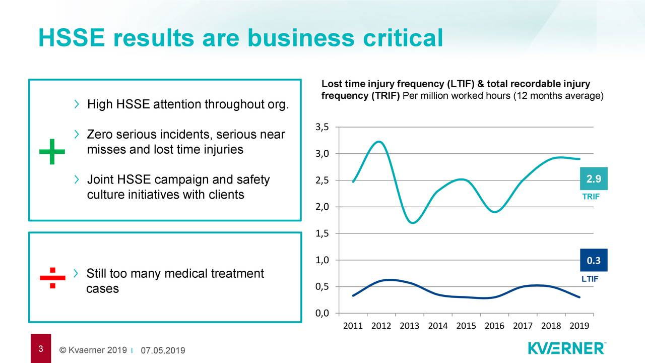 Lost time injury frequency (LTIF) & total recordable injury High HSSE attention throughout org.requency (TRIF) Per million worked hours (12 months average) 3,5 Zero serious incidents, serious near misses and lost time injuries 3,0 + Joint HSSE campaign and safety 2,5 2.9 culture initiatives with clients 2,0 TRIF 1,5 1,0 0.3 Still too many medical treatment LTIF ÷ cases 0,5 0,0 2011 2012 2013 2014 2015 2016 2017 2018 2019 3 © Kvaerner 2007.05.2019