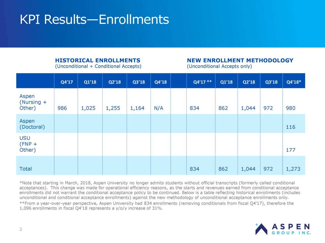 HISTORICAL ENROLLMENTS NEW ENROLLMENT METHODOLOGY (Unconditional + Conditional Accepts) (Unconditional Accepts only) Q4'17 Q1'18 Q2'18 Q3'18 Q4'18 Q4'17 ** Q1'18 Q2'18 Q3'18 Q4'18* Aspen (Nursing + Other) 986 1,025 1,255 1,164 N/A 834 862 1,044 972 980 Aspen (Doctoral) 116 USU (FNP + Other) 177 Total 834 862 1,044 972 1,273 *Note that starting in March, 2018, Aspen University no longer admits students without officicnditionalipts (formerly calledo acceptances). This change was made for operational efficiency reasons, as the starts and revenuacptanced from conditional c enrollments did not warrant the conditional acceptance policy to be continued. Below is a taents (includes historical enrollm unconditional and conditional acceptance enrollments) against the new methodology of unconditional acceptance enrollments only. **From a year-over-year perspective, Aspen University had 834 enrollments (removing conditionals from fiscal Q4'17), therefore the 1,096 enrollments in fiscal Q4'18 represents a y/o/y increase of 31%. 2