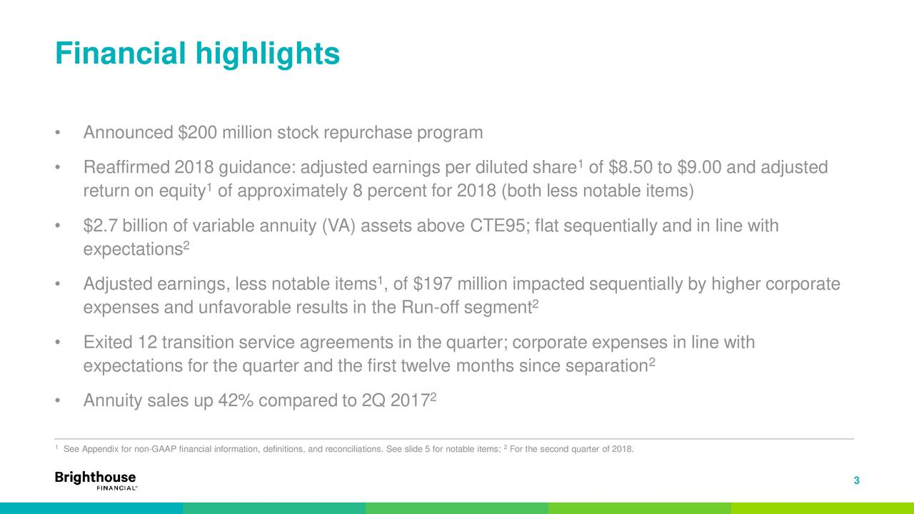 • Announced $200 million stock repurchase program • Reaffirmed 2018 guidance: adjusted earnings per diluted share of $8.50 to $9.00 and adjusted return on equity of approximately 8 percent for 2018 (both less notable items) • $2.7 billion of variable annuity (VA) assets above CTE95; flat sequentially and in line with 2 expectations • Adjusted earnings, less notable items , of $197 million impacted sequentially by higher corporate 2 expenses and unfavorable results in the Run-off segment • Exited 12 transition service agreements in the quarter; corporate expenses in line with 2 expectations for the quarter and the first twelve months since separation • Annuity sales up 42% compared to 2Q 2017 2 1See Appendix for non-GAAP financial information, definitions, and recFor the second quarter of 2018.otable items; 3