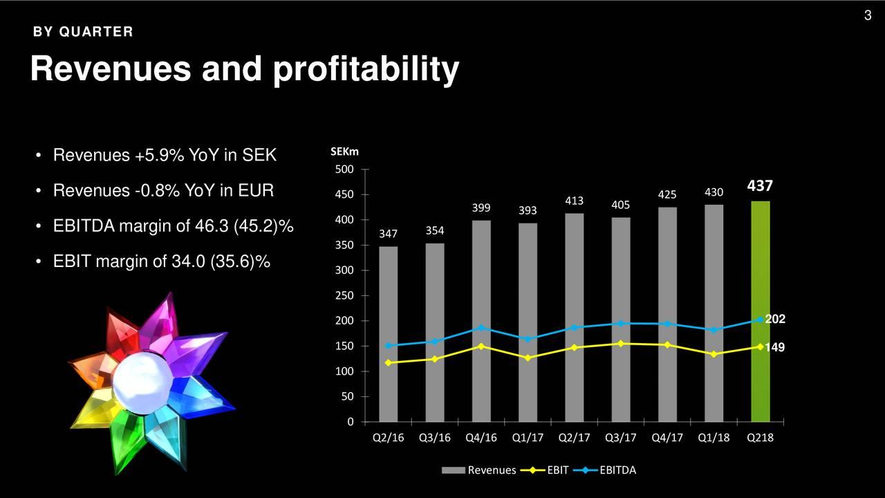 BY QUARTER Revenues and profitability SEKm • Revenues +5.9% YoY in SEK 500 437 • Revenues -0.8% YoY in EUR 450 413 425 430 99 393 405 400 • EBITDA margin of 46.3 (45.2)% 347 354 50 • EBIT margin of 34.0 (35.6)% 00 250 200 202 150 149 100 50 0 Q2/16 Q3/16 Q4/16 Q1/17 Q2/17 Q3/17 Q4/17 Q1/18 Q218 Revenues EBIT EBITDA