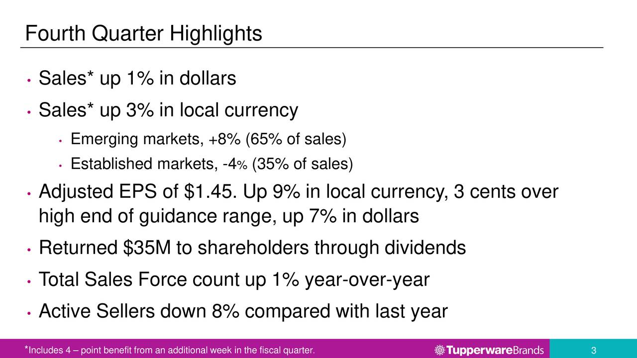 Sales* up 1% in dollars Sales* up 3% in local currency Emerging markets, +8% (65% of sales) Established markets, -4 % (35% of sales) Adjusted EPS of $1.45. Up 9% in local currency, 3 cents over high end of guidance range, up 7% in dollars Returned $35M to shareholders through dividends T otal Sales Force count up 1% year-over-year Active Sellers down 8% compared with last year