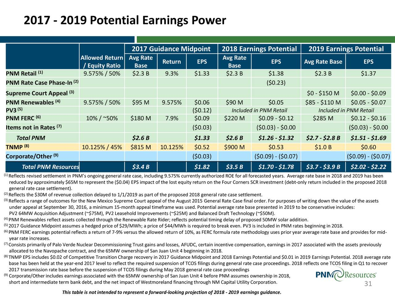 PNM Resources (PNM) Presents At EEI Financial Conference