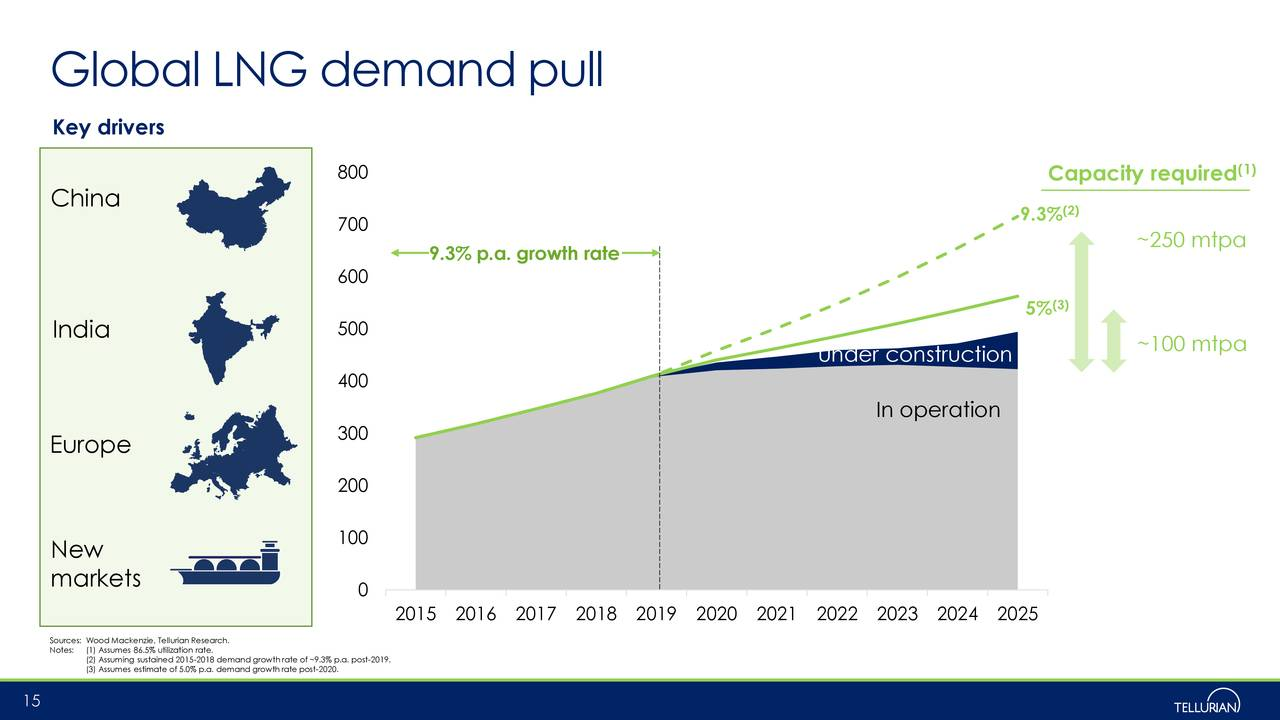 Global LNG demand pull