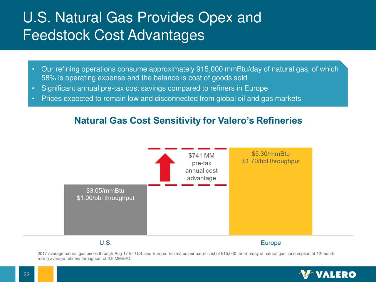 Cost Of Natural Gas Per Month