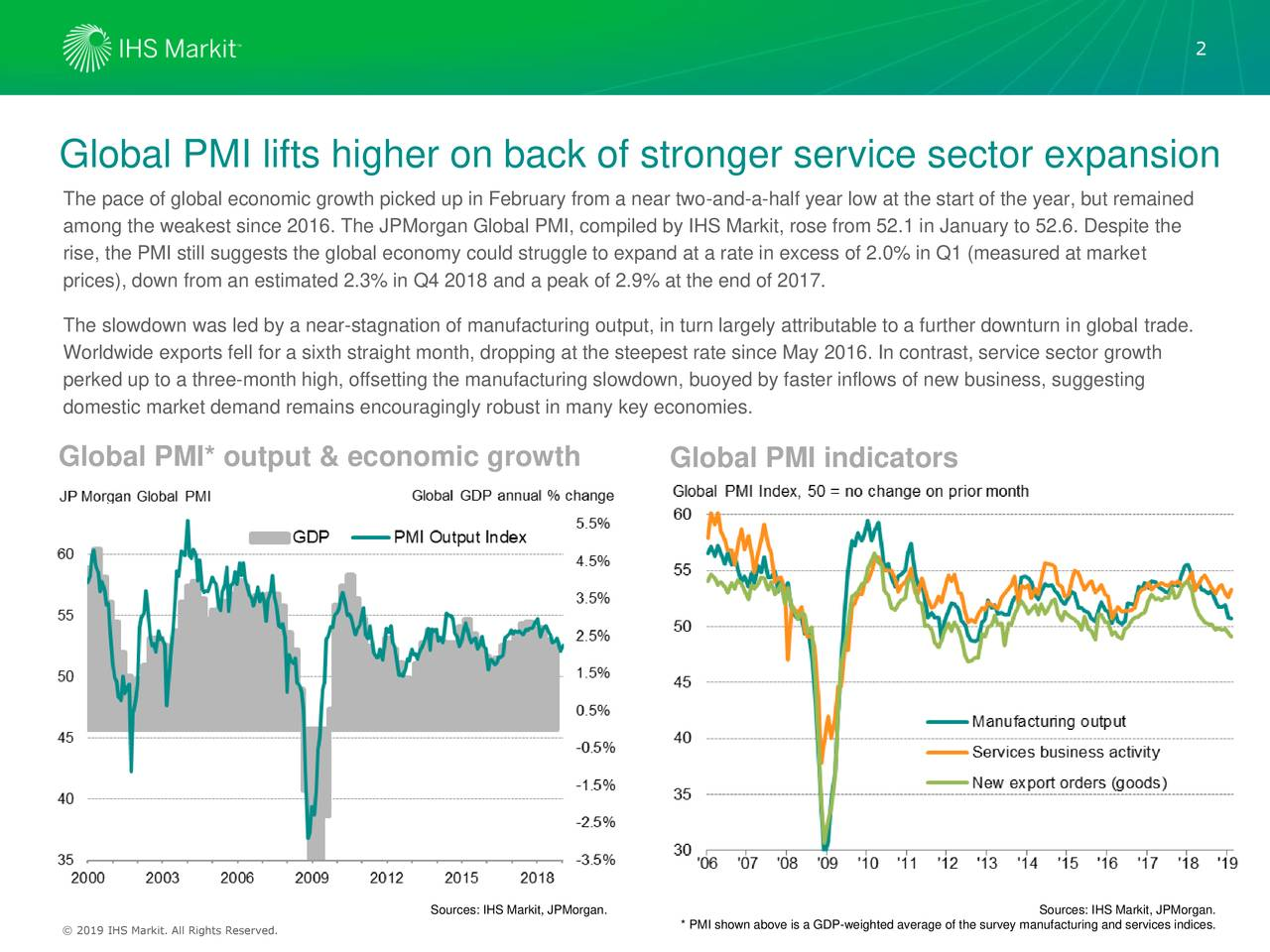 Global PMI lifts higher on back of stronger service sector expansion The pace of global economic growth picked up in February from a near two-and-a-half year low at the start of the year, but remained among the weakest since 2016. The JPMorgan Global PMI, compiled by IHS Markit, rose from 52.1 in January to 52.6. Despite the rise, the PMI still suggests the global economy could struggle to expand at a rate in excess of 2.0% in Q1 (measured at market prices), down from an estimated 2.3% in Q4 2018 and a peak of 2.9% at the end of 2017. The slowdown was led by a near-stagnation of manufacturing output, in turn largely attributable to a further downturn in global trade. Worldwide exports fell for a sixth straight month, dropping at the steepest rate since May 2016. In contrast, service sector growth perked up to a three-month high, offsetting the manufacturing slowdown, buoyed by faster inflows of new business, suggesting domestic market demand remains encouragingly robust in many key economies. Global PMI* output & economic growth Global PMI indicators Sources: IHS Markit, JPMorgan. Sources: IHS Markit, JPMorgan. ©© 2016 IHS Markit. All Rights Reserved. * PMI shown above is a GDP-weighted average of the survey manufacturing and services indices.
