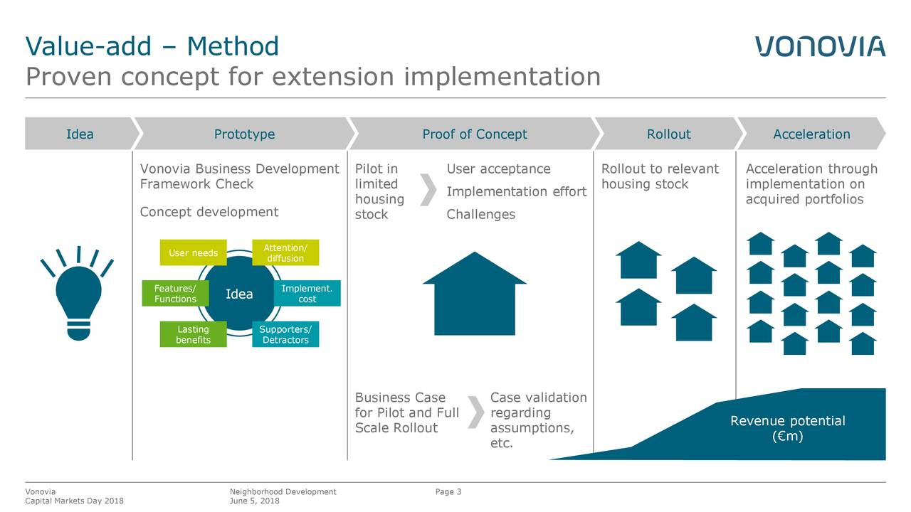 Proven concept for extension implementation Idea Prototype Proof of Concept Rollout Acceleration Vonovia Business Development Pilot in User acceptance Rollout to relevant Acceleration through Framework Check limited housing stock implementation on Implementation effort housing acquired portfolios Concept development stock Challenges User needs Attention/ diffusion Features/ Idea Implement. Functions cost benefits SDetractors Business Case Case validation for Pilot and Full regarding Revenue potential Scale Rollout assumptions, (€m) etc. Vonovia Neighborhood Development Page 3 Capital Markets Day 2018 June 5, 2018
