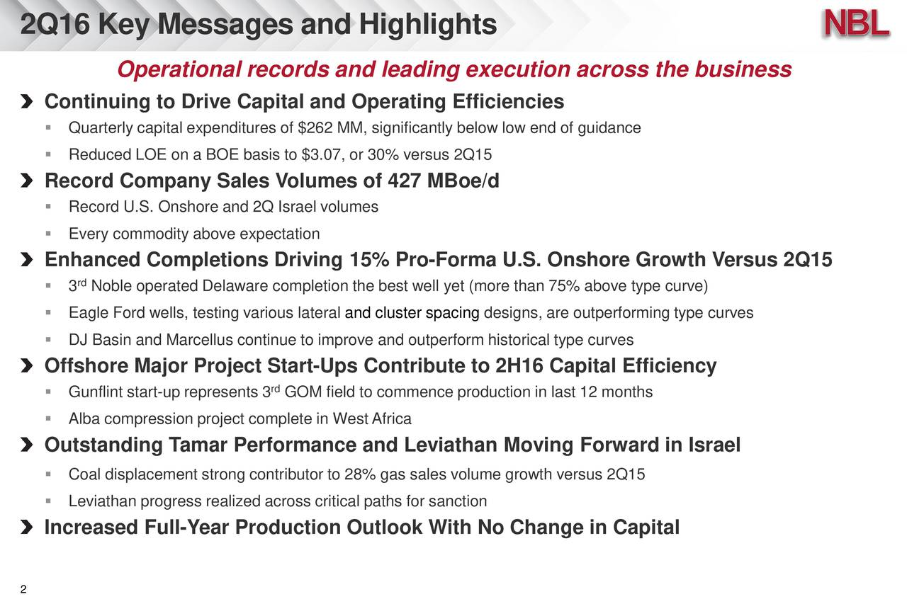 Operational records and leading execution across the business Continuing to Drive Capital and Operating Efficiencies Quarterly capital expenditures of $262 MM, significantly below low end of guidance Reduced LOE on a BOE basis to $3.07, or 30% versus 2Q15 Record Company Sales Volumes of 427 MBoe/d Record U.S. Onshore and 2Q Israel volumes Every commodity above expectation Enhanced Completions Driving 15% Pro-Forma U.S. Onshore Growth Versus 2Q15 3 Noble operated Delaware completion the best well yet (more than 75% above type curve) Eagle Ford wells, testing various lateral and cluster spacing designs, are outperforming type curves DJ Basin and Marcellus continue to improve and outperform historical type curves Offshore Major Project Start-Ups Contribute to 2H16 Capital Efficiency rd Gunflint start-up represents 3 GOM field to commence production in last 12 months Alba compression project complete in WestAfrica Outstanding Tamar Performance and Leviathan Moving Forward in Israel Coal displacement strong contributor to 28% gas sales volume growth versus 2Q15 Leviathan progress realized across critical paths for sanction Increased Full-Year Production Outlook With No Change in Capital 2