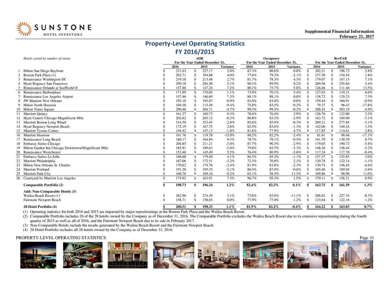 Sunstone Hotel Investors, Inc. 2016 Q4