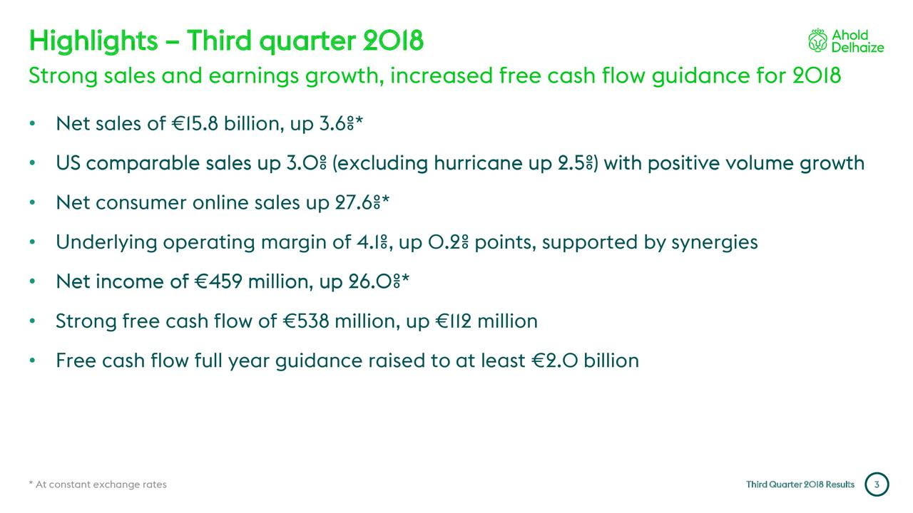 Strong sales and earnings growth, increased free cash flow guidance for 2018 • Net sales of €15.8 billion, up 3.6%* • US comparable sales up 3.0% (excluding hurricane up 2.5%) with positive volume growth • Net consumer online sales up 27.6%* • Underlying operating margin of 4.1%, up 0.2% points, supported by synergies • Net income of €459 million, up 26.0%* • Strong free cash flow of €538 million, up €112 million • Free cash flow full year guidance raised to at least €2.0 billion * At constant exchange rates Third Quarter 2013 Results