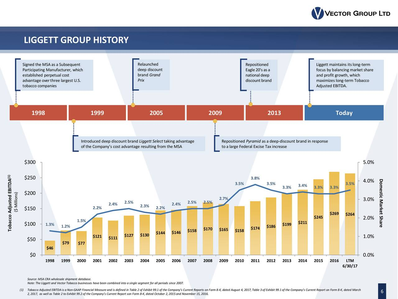 Vector group vgr presents at the barclays global for Conference table 1998 99