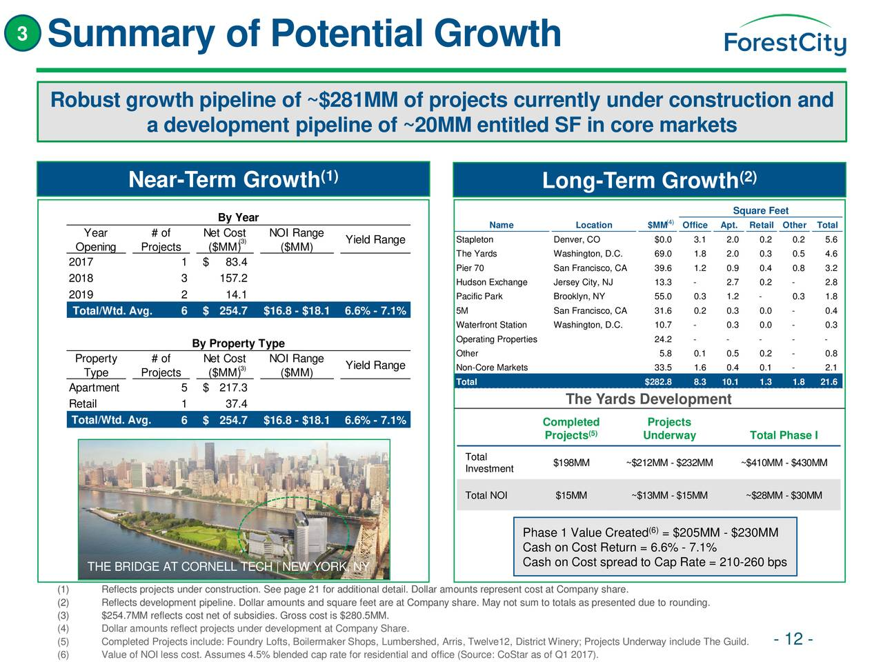 Forest City Realty Trust (FCE.A) Investor Presentation