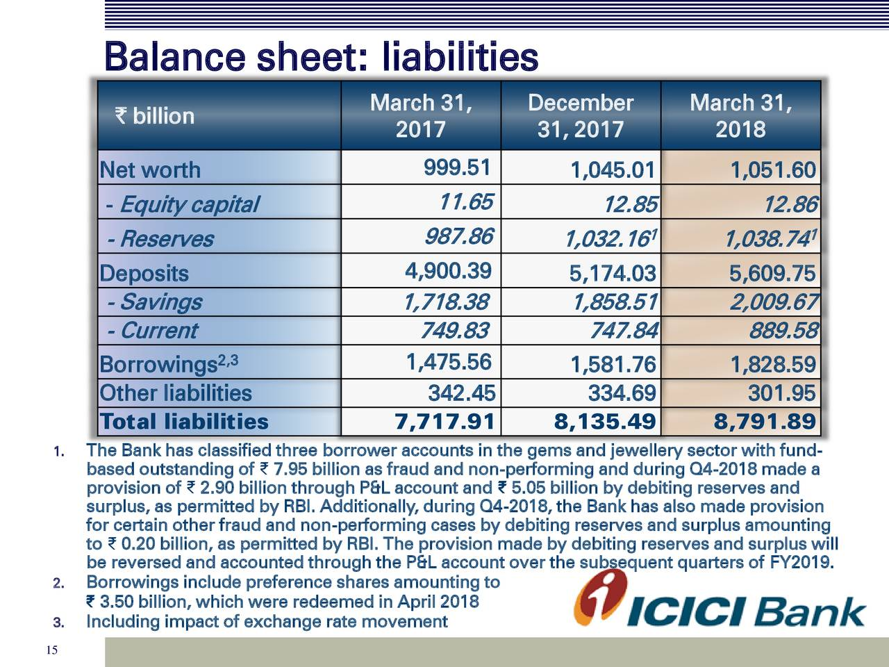 ICICI Bank Ltd. 2018 Q4