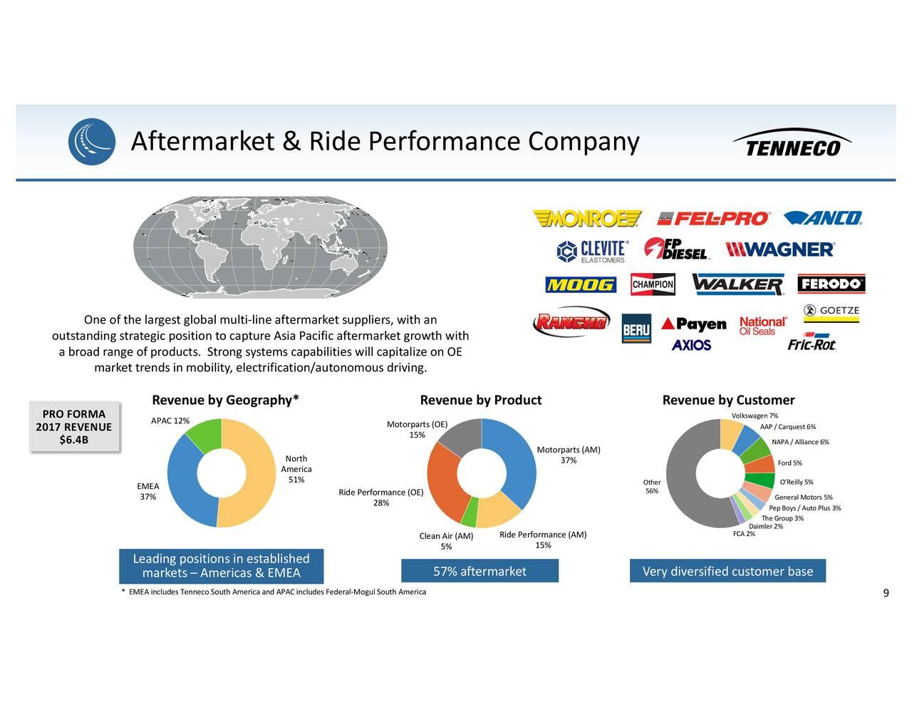 Tenneco (TEN) acquires Federal-Mogul - Slideshow - Tenneco Inc. (NYSE:TEN)   Seeking Alpha