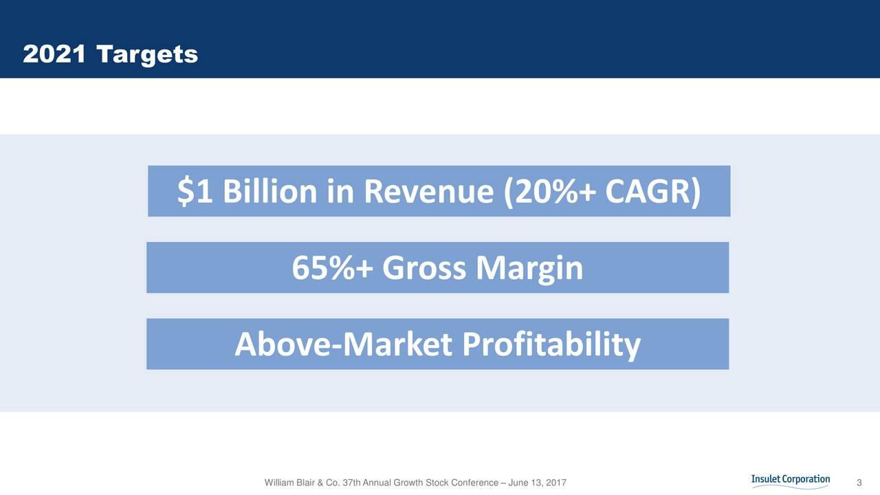 $1 Billion in Revenue (20%+ CAGR) 65%+ Gross Margin Above-Market Profitability