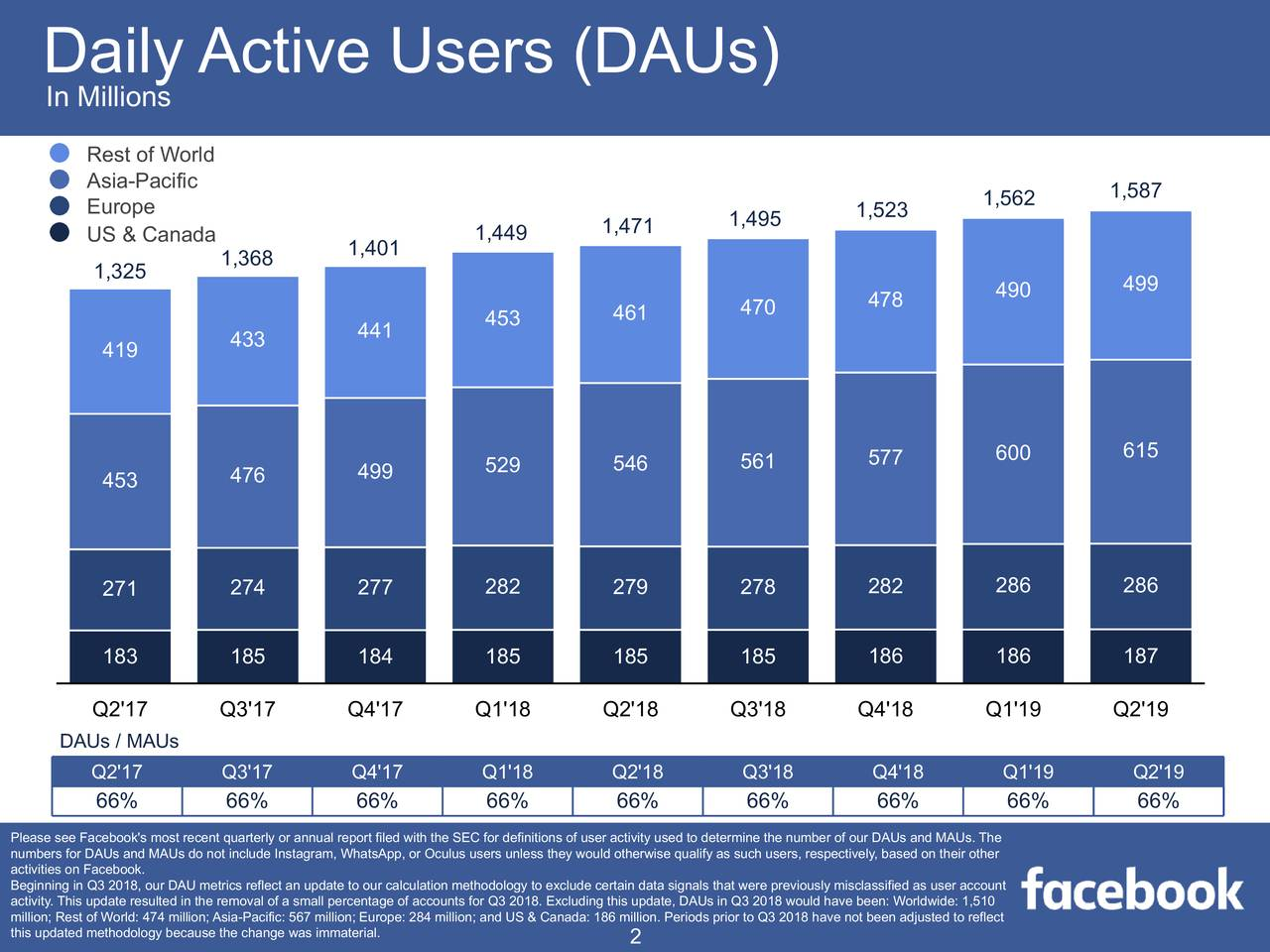 Facebook Stock Price Is...