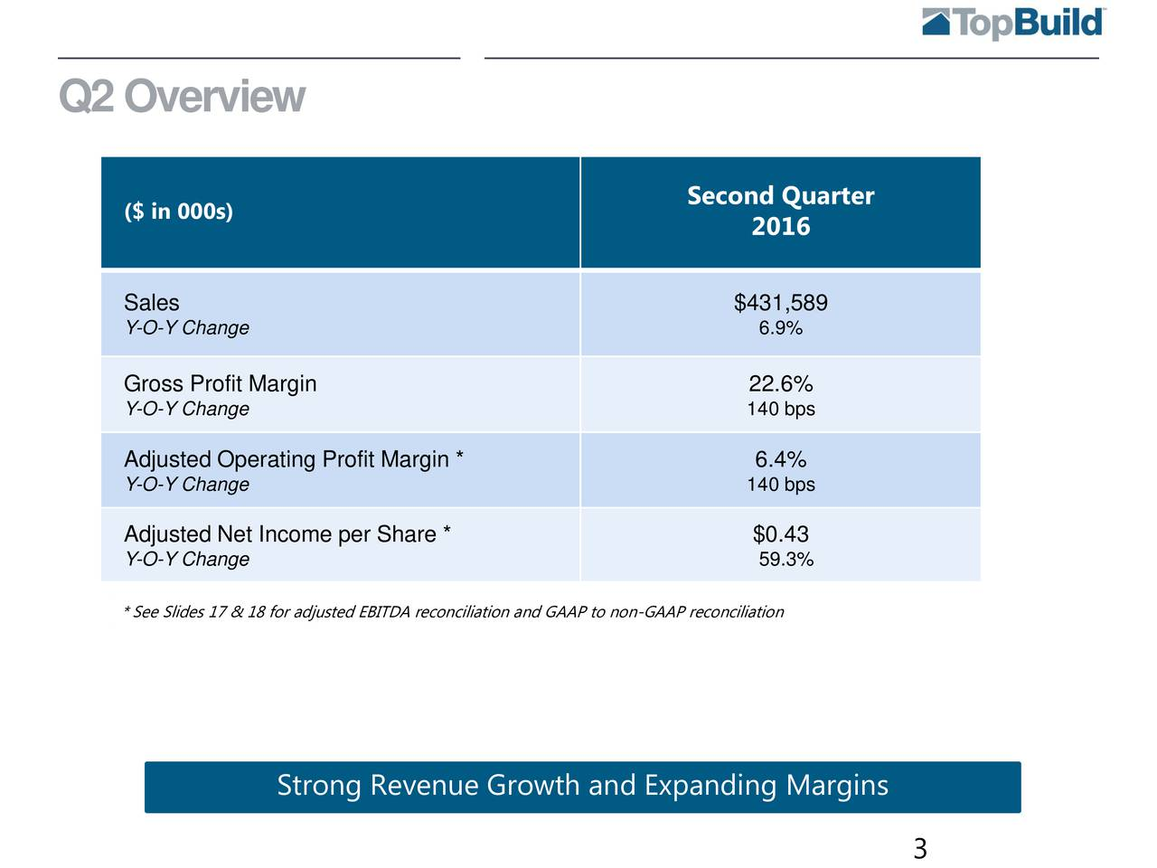 Second Quarter ($ in 000s) 2016 Sales $431,589 Y-O-Y Change 6.9% Gross Profit Margin 22.6% Y-O-Y Change 140 bps Adjusted Operating Profit Margin * 6.4% Y-O-Y Change 140 bps Adjusted Net Income per Share * $0.43 Y-O-Y Change 59.3% * See Slides 17 & 18 for adjusted EBITDA reconciliation and GAAP to non-GAAP reconciliation Strong Revenue Growth and Expanding Margins