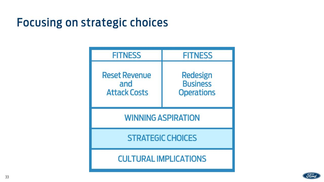 ford motor company strategic choice and evaluation paper Ford motor company's 10 strategic decisions of operations management and productivity areas are shown in this case study & analysis on ford's om strategies.