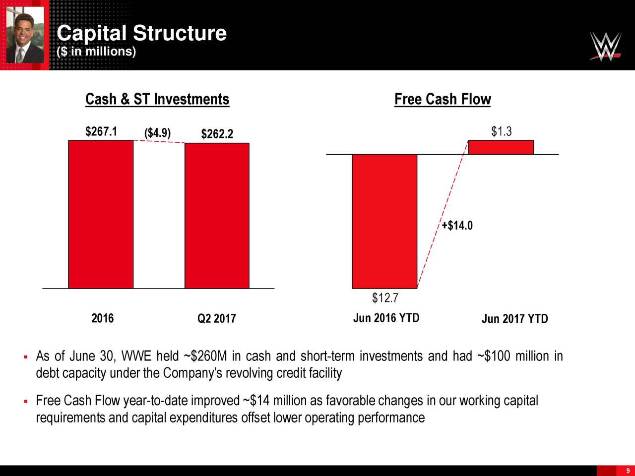 investment and debt capacity