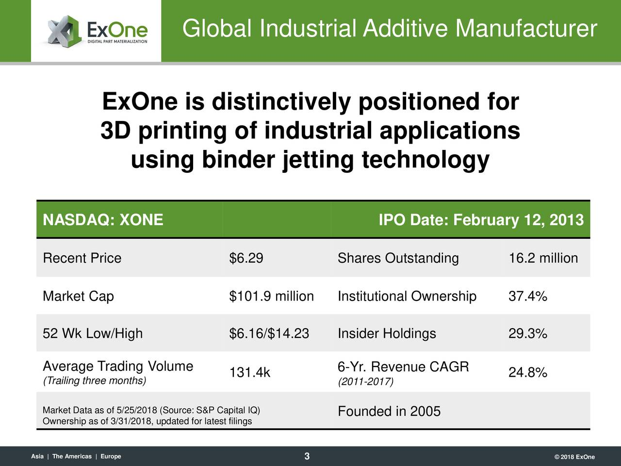 ExOne is distinctively positioned for 3D printing of industrial applications using binder jetting technology NASDAQ: XONE IPO Date: February 12, 2013 Recent Price $6.29 Shares Outstanding 16.2 million Market Cap $101.9 million Institutional Ownership 37.4% 52 Wk Low/High $6.16/$14.23 Insider Holdings 29.3% Average Trading Volume 6-Yr. Revenue CAGR (Trailing three months) 131.4k (2011-2017) 24.8% Market Data as of 5/25/2018 (Source: S&P CapFounded in 2005 Ownership as of 3/31/2018, updated for latest filings Asia | The Americas | Europe © 2018 ExOne
