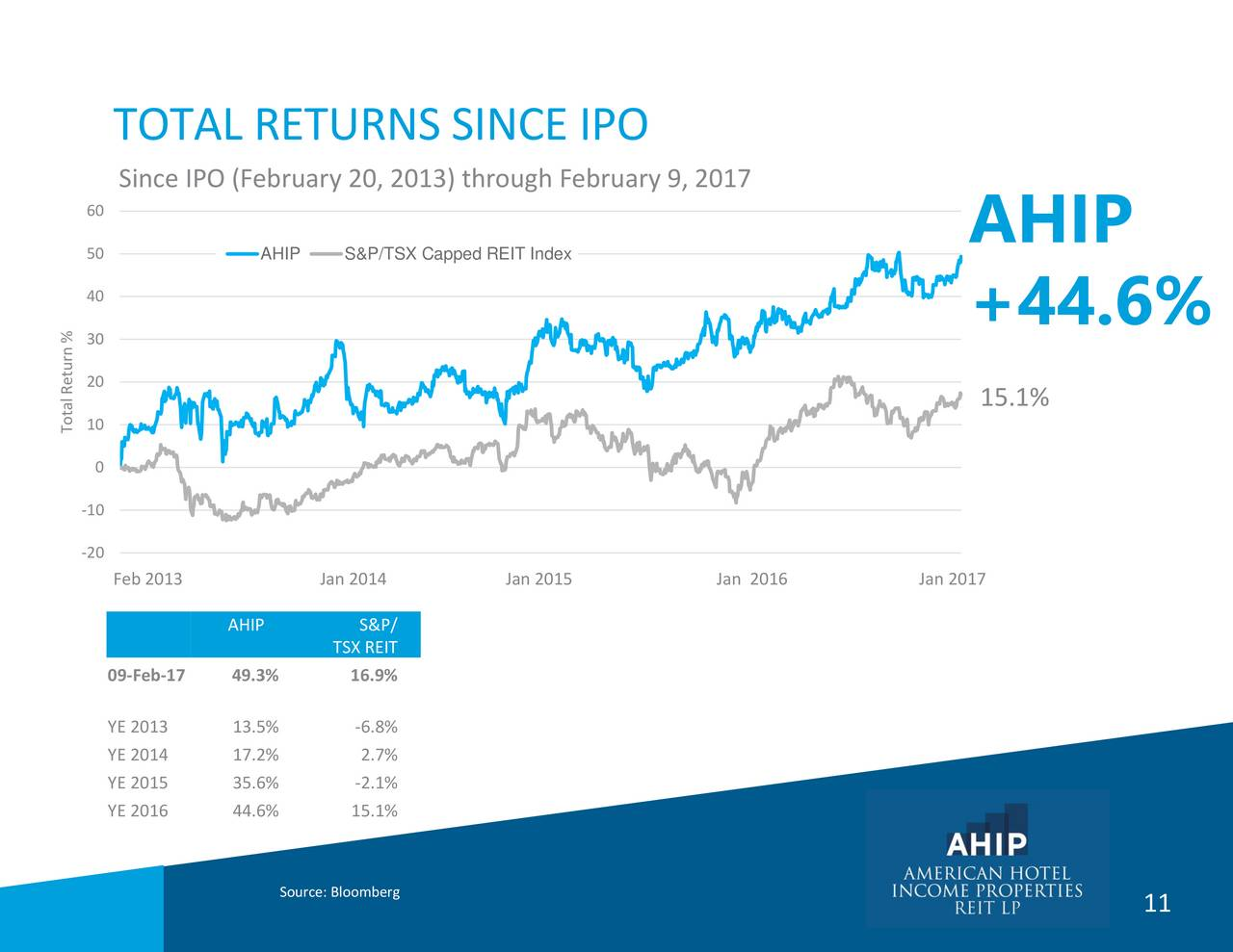 American hotel income properties reit ipo