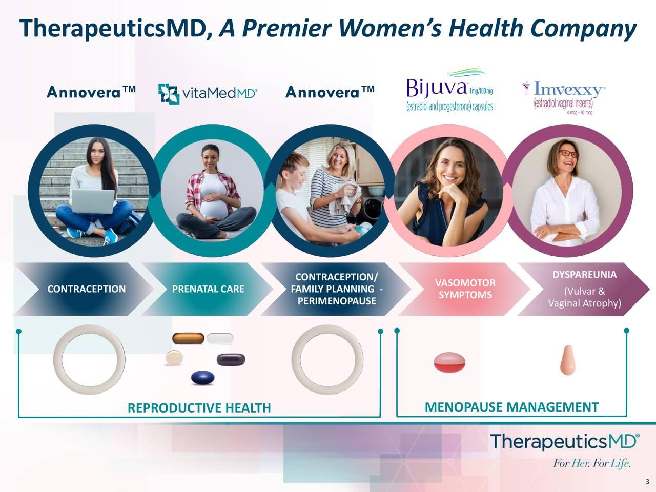 Annovera ™ Annovera ™ DYSPAREUNIA CONTRACEPTION PRENATAL CARE FAMILY PLANNING - VASOMOTOR PERIMENOPAUSE SYMPTOMS Vaginal Atrophy) REPRODUCTIVE HEALTH MENOPAUSE MANAGEMENT 3