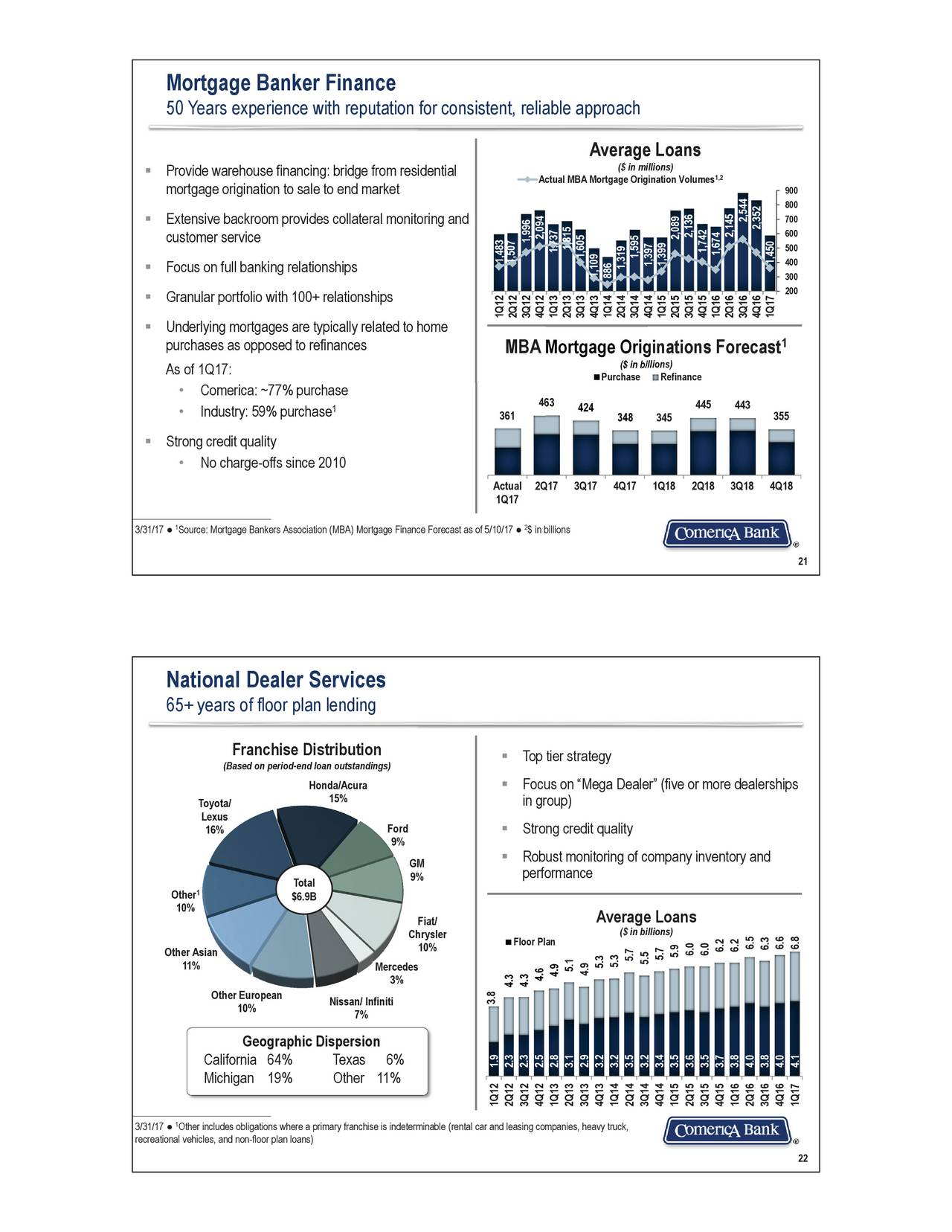 Comerica cma presents at morgan stanley financials for Ford motor credit interest rates for tier 4