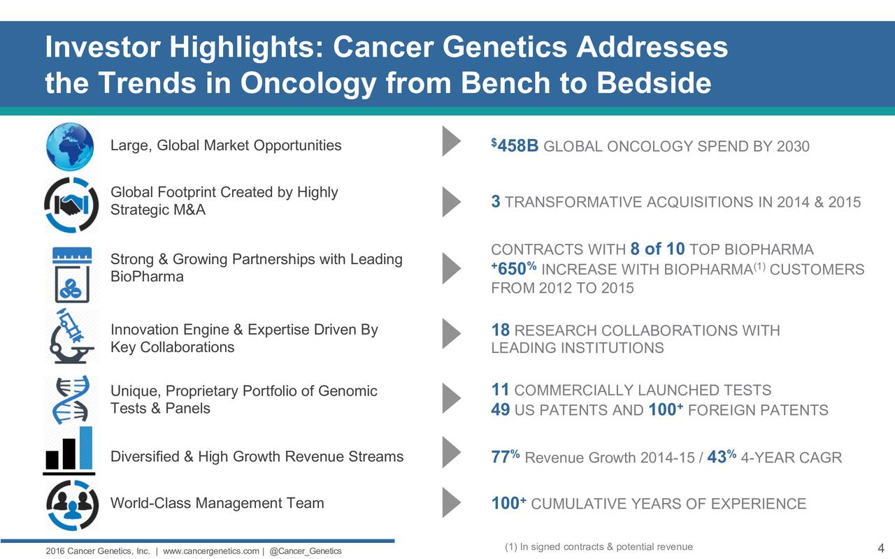 cancer genetics presents at dawson james securities 2016 small cap growth stock conference