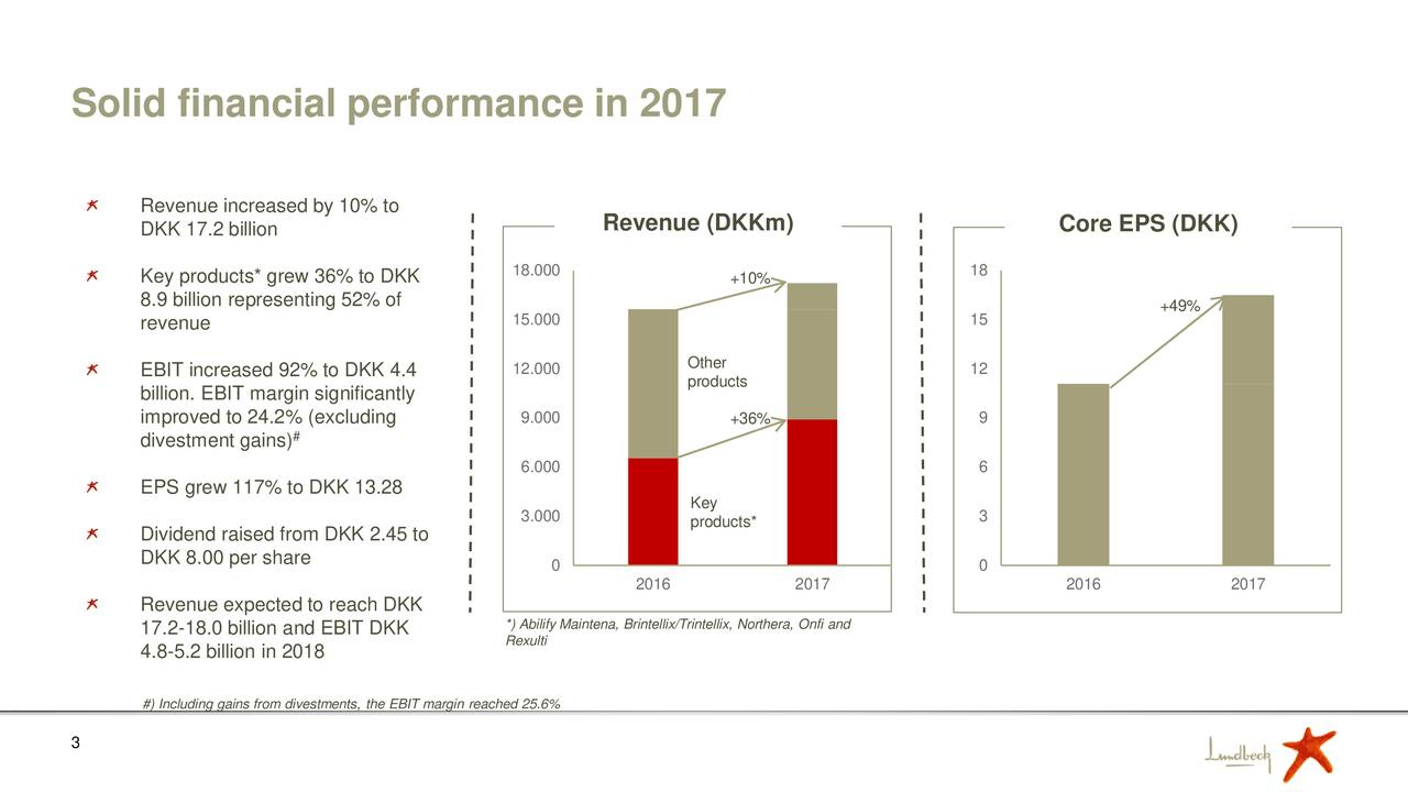 Revenue increased by 10% to DKK 17.2 billion Revenue (DKKm) Core EPS (DKK) 18.000 18 Key products* grew 36% to DKK +10% 8.9 billion representing 52% of +49% 15.000 15 revenue EBIT increased 92% to DKK 4.4 12.000 Other 12 products billion. EBIT margin significantly improved to 24.2% (excluding 9.000 +36% 9 divestment gains) # 6.000 6 EPS grew 117% to DKK 13.28 Key 3.000 products* 3 Dividend raised from DKK 2.45 to DKK 8.00 per share 0 0 2016 2017 2016 2017 Revenue expected to reach DKK *) Abilify Maintena, Brintellix/Trintellix, Northera, Onfi and 17.2-18.0 billion and EBIT DKK Rexulti 4.8-5.2 billion in 2018 #) Including gains from divestments, the EBIT margin reached 25.6% 3