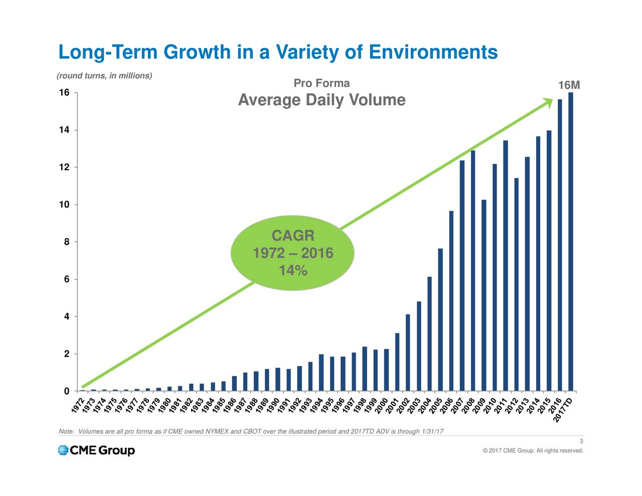 16M 2017 CME Group. All rights reserved. Pro Forma CAGR 14% 1972  2016 OT over the illustrated period and 2017TD ADV is through 1/31/17 Average Daily Volume Long(round turns, in millions)of Environments 4 2 0 Note: Volumes are all pro forma as if CME owned NYMEX and CB