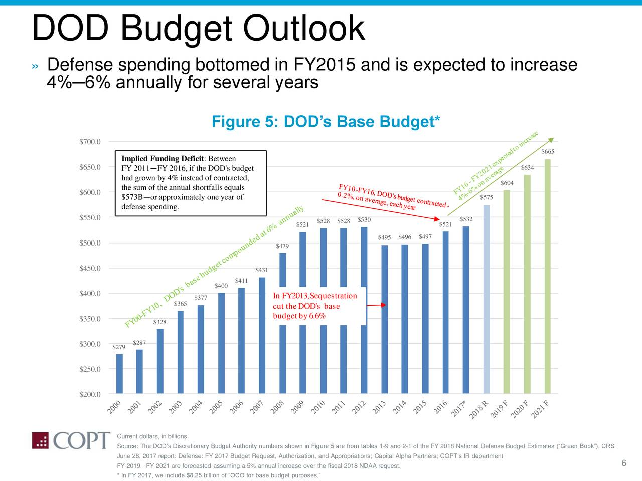 budget outlook report