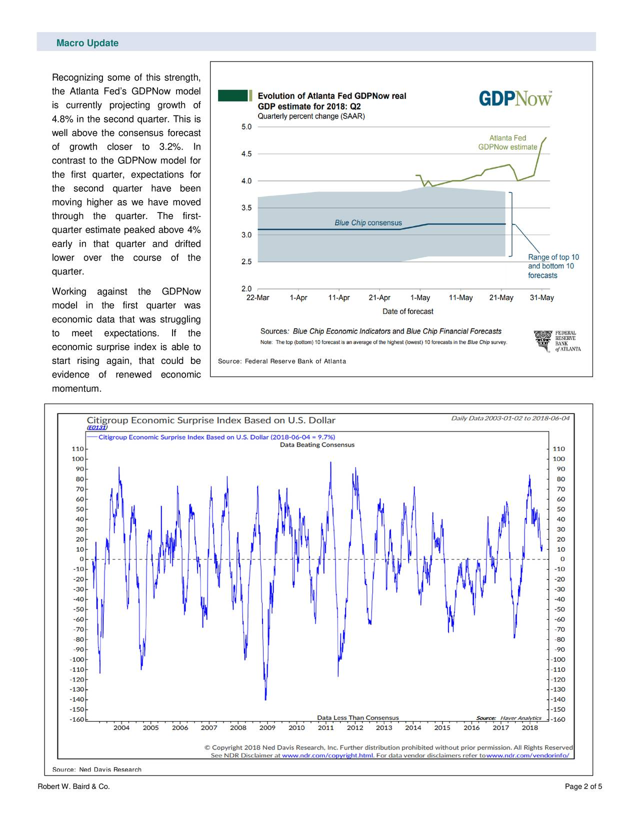 Recognizing some of this strength, the Atlanta Fed's GDPNow model is currently projecting growth of 4.8% in the second quarter. This is well above the consensus forecast of growth closer to 3.2%. In contrast to the GDPNow model for the first quarter, expectations for the second quarter have been moving higher as we have moved through the quarter. The fir st- quarter estimate peaked above 4% early in that quarter and drifted lower over the course of the quarter. Working against the GDPNow model in the first quarter was economic data that was struggli ng to meet expectations. If the economic surprise index is able to start rising again, that could be Source: Federal Reserve Bank of Atlanta evidence of renewed economic momentum. Source: Ned Davis Research Robert W. Baird & Co. Page 2 of 5