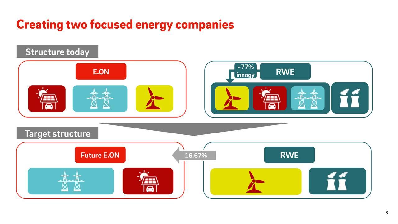 RWEE RWEE 7inogy 16.67% EON FtureE.ON Structure today Targetstructure Creatingtwofocusedenergycompanies