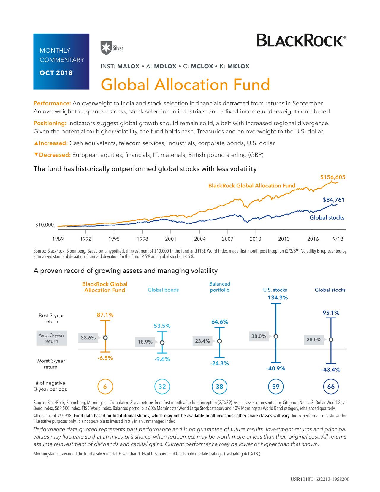 COMMENTARY INST: MALOX • A: MDLOX • C: MCLOX • K: MKLOX OCT 2018 Global Allocation Fund Performance: An overweight to India and stock selection in financials detracted from returns in September. An overweight to Japanese stocks, stock selection in industrials, and a fixed income underweight contributed. Positioning: Indicators suggest global growth should remain solid, albeit with increased regional divergence. Given the potential for higher volatility, the fund holds cash, Treasuries and an overweight to the U.S. dollar.  Increased: Cash equivalents, telecom services, industrials, corporate bonds, U.S. dollar  Decreased: European equities, financials, IT, materials, British pound sterling (GBP) The fund has historically outperformed global stocks with less volatility $156,605 BlackRock Global Allocation Fund $84,761 Global stocks ▯10,000 1989 1992 1995 1998 2001 200▯ 200▯ 2010 2013 2016 9/18 Source:BlackRock,Bloomberg.Basedonahypotheticalinvestmentof $10,000inthefundandFTSEWorldIndexmadefirstmonthpostinception(2/3/89).Volatilityisrepresentedby annualizedstandarddeviation.Standarddeviationforthefund:9.5%andglobalstocks:14.9%. A proven record of growing assets and managing volatility BlackRock Global Balanced Allocation Fund Global bonds portfolio U.S. stocks Global stocks 134.3% Best 3-year 87.1% 95.1% return 64.6% 53.5% Avg. 3-year 33.6% 38.0% 28.0% return 18.9% 23.4% Worst 3-year -6.5% -9.6% return -24.3% -40.9% -43.4% # of negative 3-year periods 6 32 38 59 66 Source:BlackRock,Bloomberg,Morningstar.Cumulative3-yearreturnsfromfirstmonthafterfundinception(2/3/89).AssetclassesrepresentedbyCitigroupNon-U.S.DollarWorldGov't BondIndex,S&P500Index,FTSEWorldIndex.Balancedportfoliois60%MorningstarWorldLargeStockcategoryand40%MorningstarWorldBondcategory,rebalancedquarterly. Alldataasof 9/30/18.Fund data based on Institutional shares,which may not be available to all investors; other share classes will vary.Indexperformanceisshownfor illustrativepurposesonly.Itisnotpossibletoinvestdirectlyinanunmanagedindex. Performance data quoted represents past performance and is no guarantee of future results. Investment returns and principal values may fluctuate so that an investor's shares, when redeemed, may be worth more or less than their original cost.All returns assume reinvestment of dividends and capital gains. Current performance may be lower or higher than that shown. MorningstarhasawardedthefundaSilvermedal.Fewerthan10%of U.S.open-endfundsholdmedalistratings.(Lastrating4/13/18.) USR1018U-632213-1958200