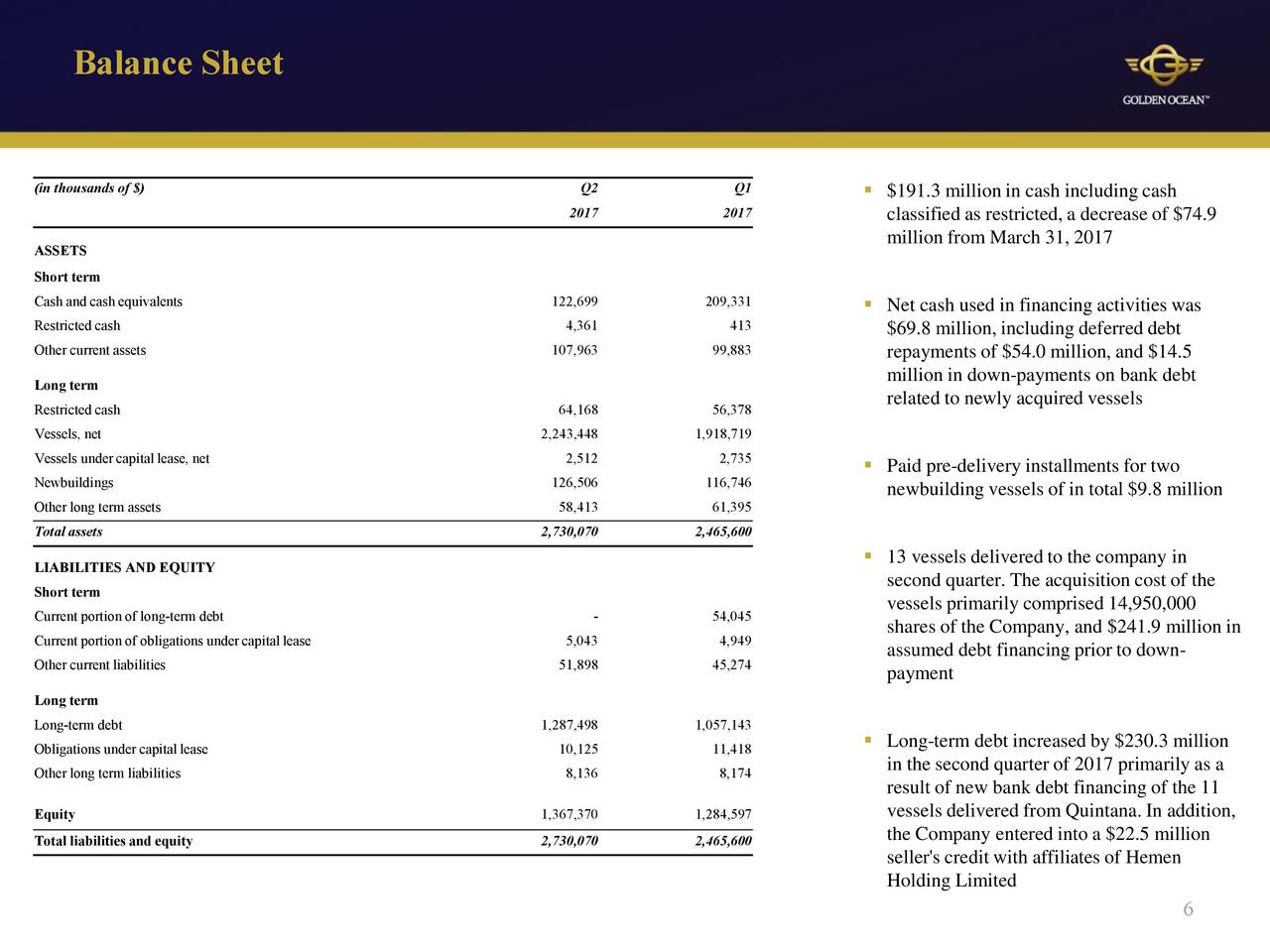 golden limited s balance sheet Balance sheet for golden ocean group limited (gogl) $ 843 016 (+193%) volume: 4218k: long term debt: 1,179: 1,058: 908: 344: 95: deferred income tax: 2: 3: 3--other non-current liabilities: 8: 8: 9-- preferred shareholder's equity-----common shareholder's equity: 1,494: 1,239: 1,159.