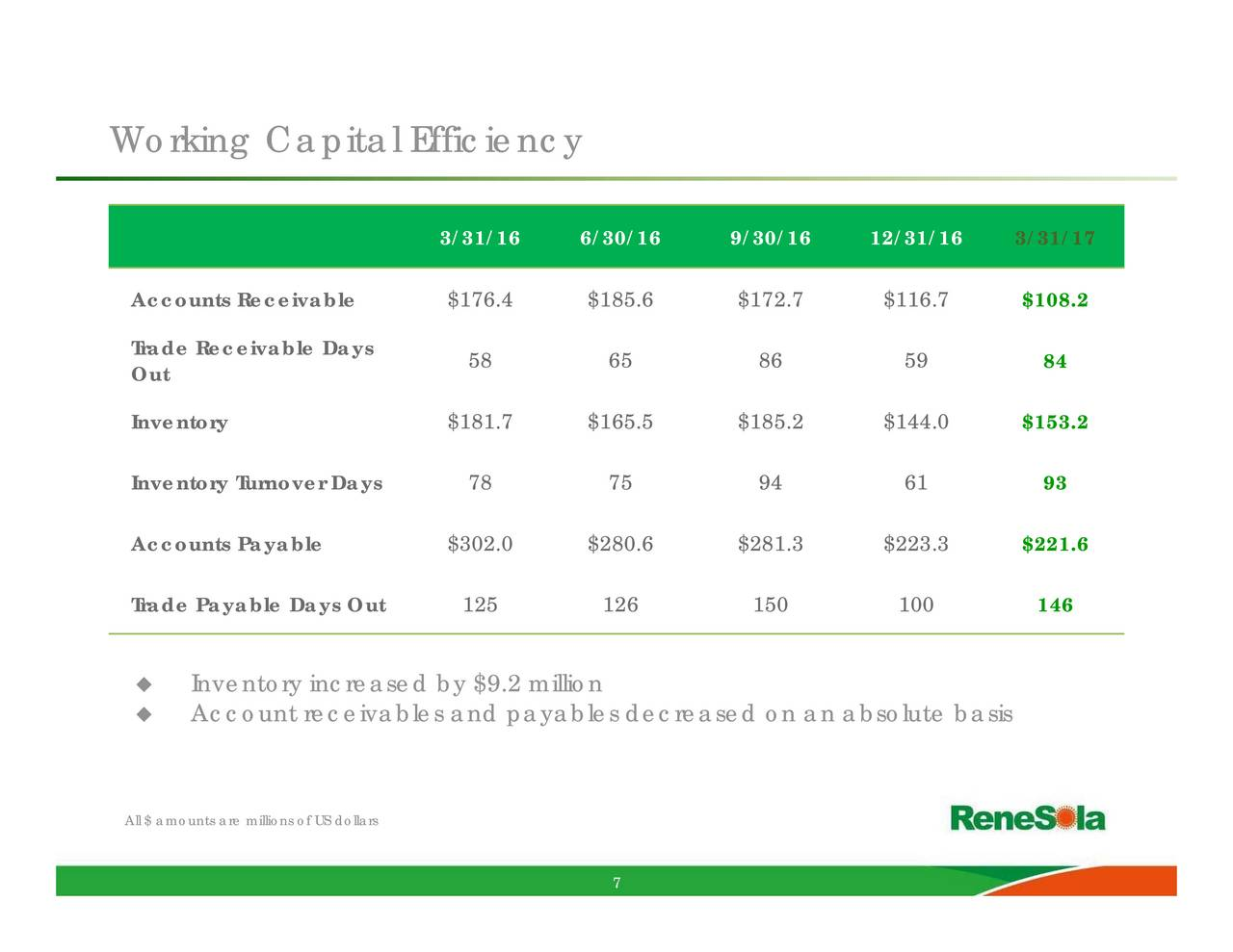 renesola analysis Commonly manufacturing forecasts and competitive analysis efforts   renesola is proud to announce its tier 1 status as a solar module.