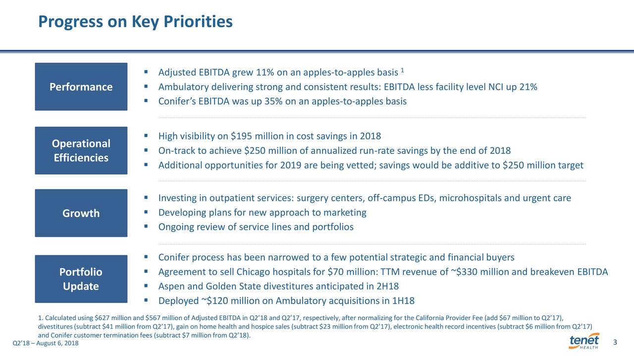  Adjusted EBITDA grew 11% on an apples-to-apples basis 1 Performance  Ambulatory delivering strong and consistent results: EBITDA less facility level NCI up 21%  Conifer's EBITDA was up 35% on an apples-to-apples basis Operational  High visibility on $195 million in cost savings in 2018  On-track to achieve $250 million of annualized run-rate savings by the end of 2018 Efficiencies  Additional opportunities for 2019 are being vetted; savings would be additive to $250 million target  Investing in outpatient services: surgery centers, off-campus EDs, microhospitals and urgent care Growth  Developing plans for new approach to marketing  Ongoing review of service lines and portfolios  Conifer process has been narrowed to a few potential strategic and financial buyers Portfolio  Agreement to sell Chicago hospitals for $70 million: TTM revenue of ~$330 million and breakeven EBITDA  Aspen and Golden State divestitures anticipated in 2H18 Update  Deployed ~$120 million on Ambulatory acquisitions in 1H18 1. Calculatedusing $627 millionand $567 millionof Adjusted EBITDA in Q2'18 and Q2'17, respectively,after normalizing for the California ProviderFee (add $67 millionto Q2'17), divestitures(subtract$41 millionfrom Q2'17), gain on home health and hospicesales (subtract$23 millionfrom Q2'17), electronichealth record incentives(subtract$6 millionfrom Q2'17) and Conifer customerterminationfees (subtract$7 millionfrom Q2'18). Q2'18 – August 6, 2018 3