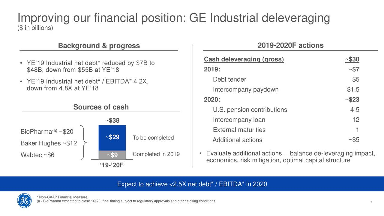 General Electric Stock Soar...