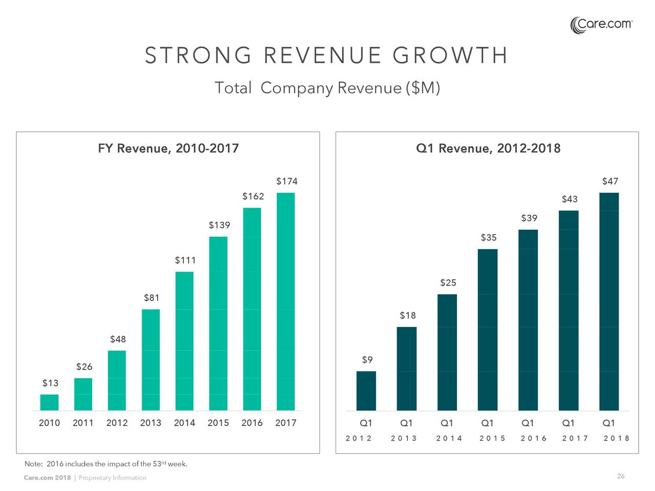 dell fy 2012 q1 earnings call Dell's ceo discusses q2 2012 results - earnings call transcript  » dell's ceo discusses q1 2012 results - earnings call  and welcome to the dell inc second quarter fiscal year 2012.